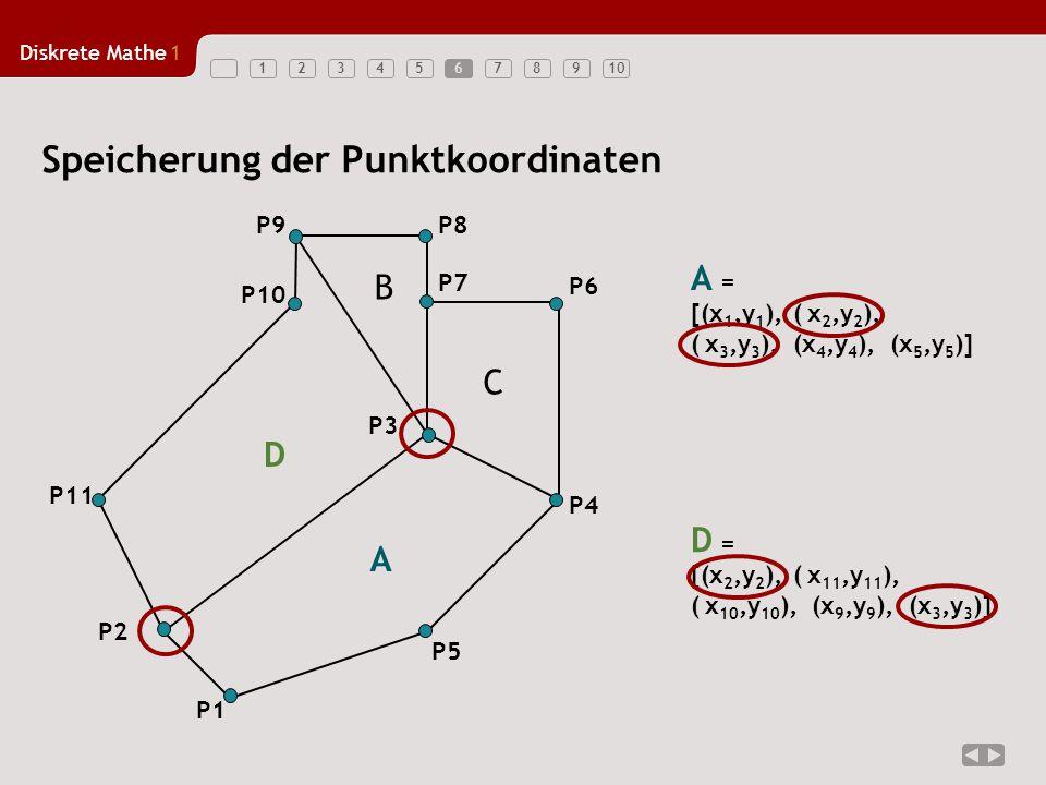 Diskrete Mathe1 12345678910 Speicherung der Punktkoordinaten P1 P5 P4 P3 P2 P6 P7 P8P9 P10 P11 B C D A = [(x 1,y 1 ), ( x 2,y 2 ), ( x 3,y 3 ), (x 4,y