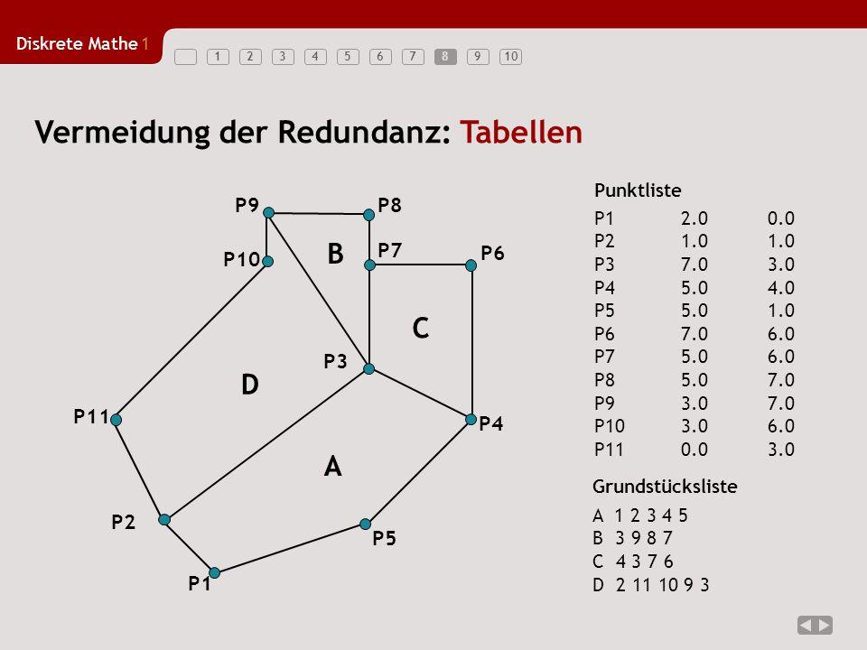 Diskrete Mathe1 12345678910 Vermeidung der Redundanz: Tabellen Punktliste P12.00.0 P21.01.0 P37.03.0 P45.04.0 P55.01.0 P67.06.0 P75.06.0 P85.07.0 P93.