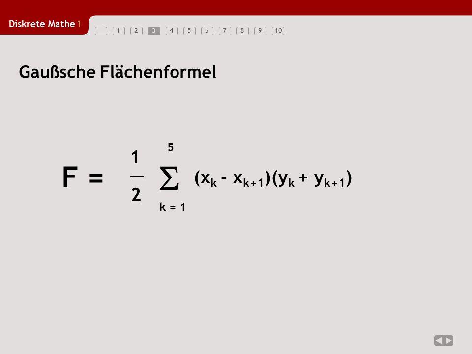Diskrete Mathe1 123456789103 Gaußsche Flächenformel k = 1 5 (x k - x k+1 )(y k + y k+1 ) F = 1 2 