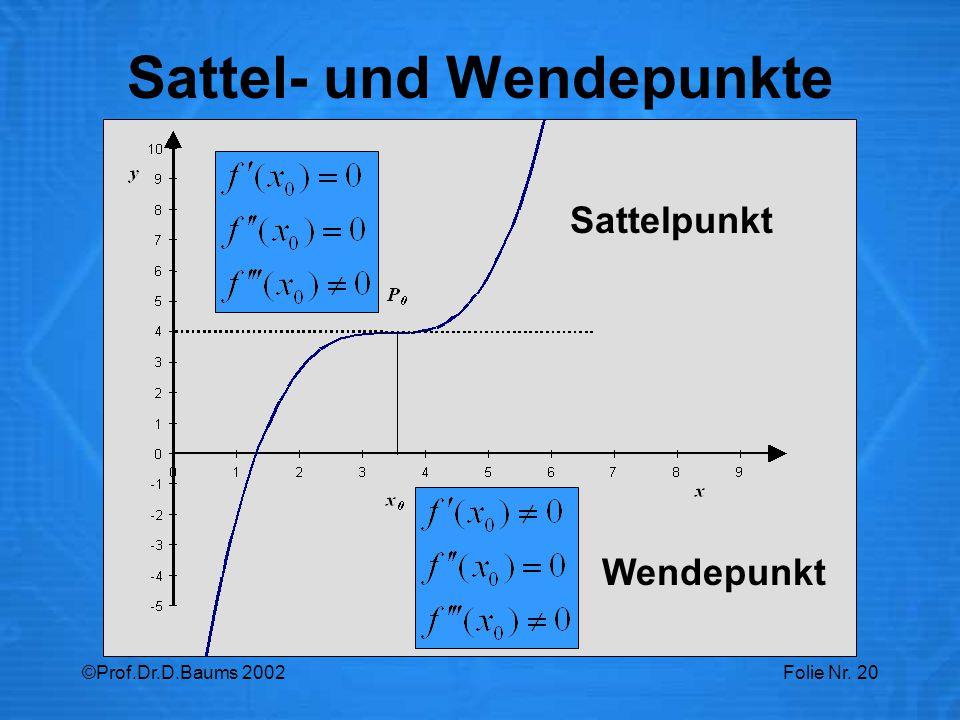 ©Prof.Dr.D.Baums 2002Folie Nr. 20 Sattel- und Wendepunkte Sattelpunkt Wendepunkt