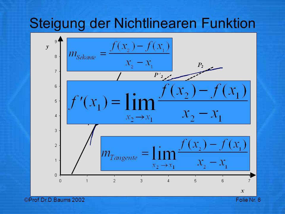 ©Prof.Dr.D.Baums 2002Folie Nr. 6 Steigung der Nichtlinearen Funktion