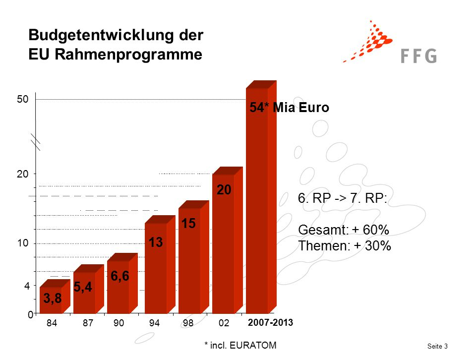 Seite 3 Budgetentwicklung der EU Rahmenprogramme 0 4 10 20 848790949802 50 2007-2013 6.