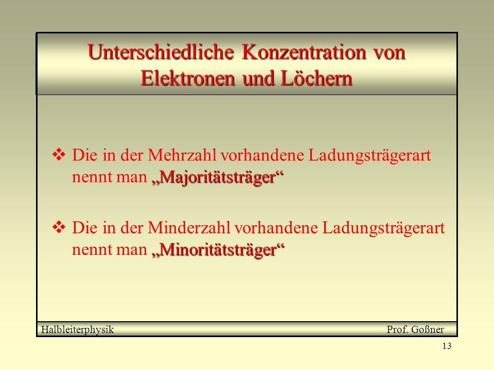 """13 Unterschiedliche Konzentration von Elektronen und Löchern Halbleiterphysik Prof. Goßner """"Majoritätsträger""""  Die in der Mehrzahl vorhandene Ladungs"""