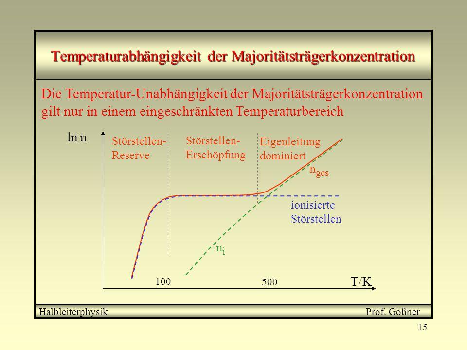15 Temperaturabhängigkeit der Majoritätsträgerkonzentration Halbleiterphysik Prof. Goßner ln n T/K 100 500 n ges Störstellen- Reserve Störstellen- Ers