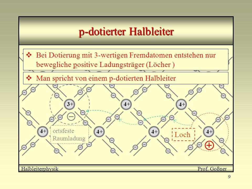 9 4+ 3+ ortsfeste Raumladung Halbleiterphysik Prof. Goßner p-dotierter Halbleiter  Bei Dotierung mit 3-wertigen Fremdatomen entstehen nur bewegliche