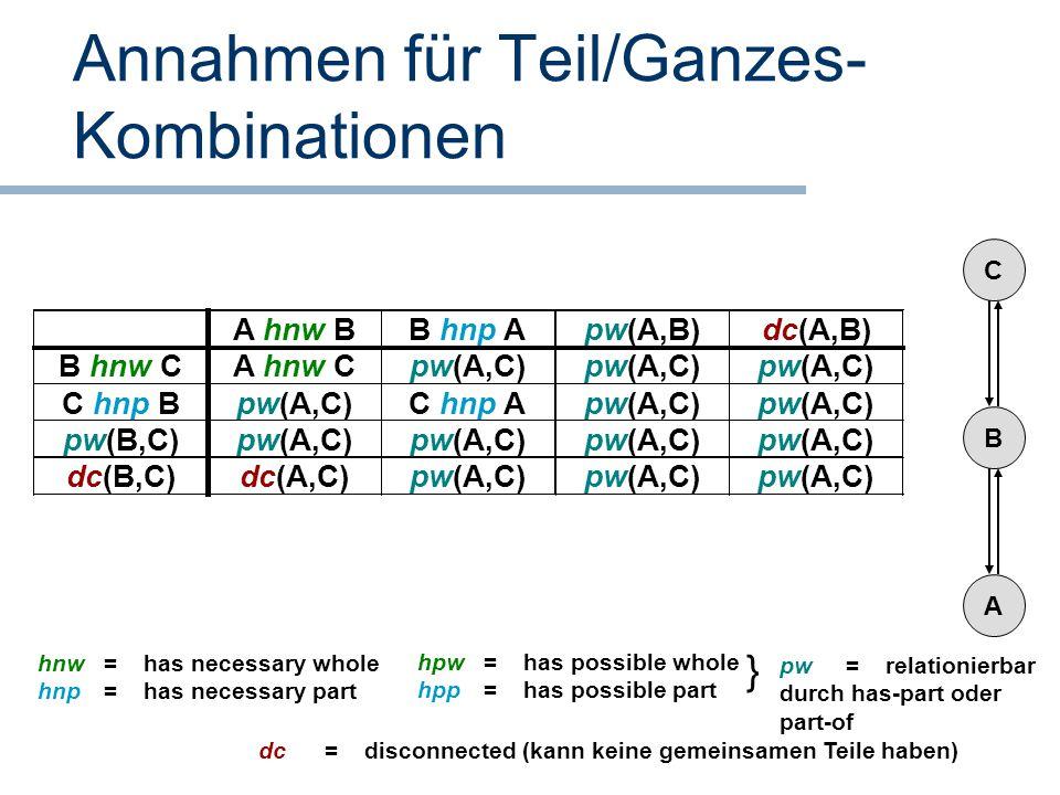 Annahmen für Teil/Ganzes- Kombinationen A B C hnw = has necessary whole hnp = has necessary part hpw = has possible whole hpp = has possible part dc =