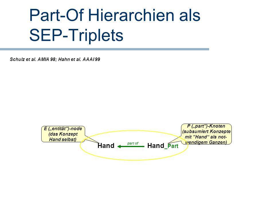 """Part-Of Hierarchien als SEP-Triplets Hand _Part Hand part of P (""""part"""")-Knoten (subsumiert Konzepte mit """"Hand"""" als not- wendigem Ganzen) E (""""entität"""")"""