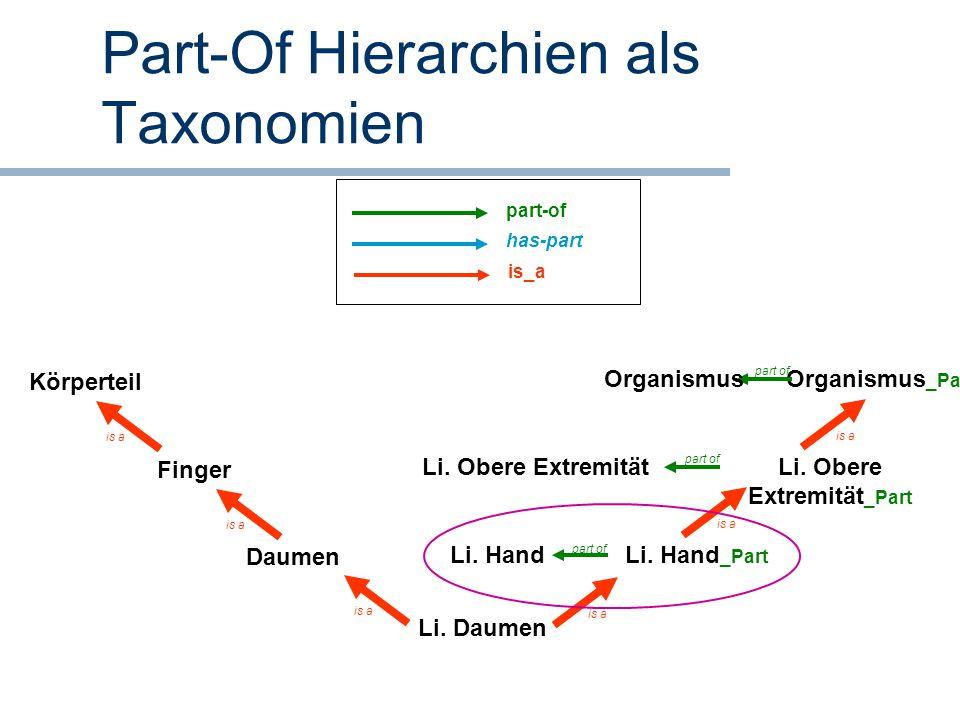 Part-Of Hierarchien als Taxonomien Li. Daumen Daumen Finger Li. Hand _Part Organismus _Part Körperteil is a Li. Hand is a Organismus is a part of Li.
