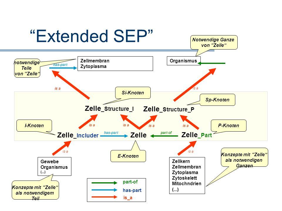 """""""Extended SEP"""" Zelle _Part is a Zelle part of Zelle _Structure_P is a Sp-Knoten P-Knoten E-Knoten is a Zelle _Structure_I is a Zelle _Includer has-par"""