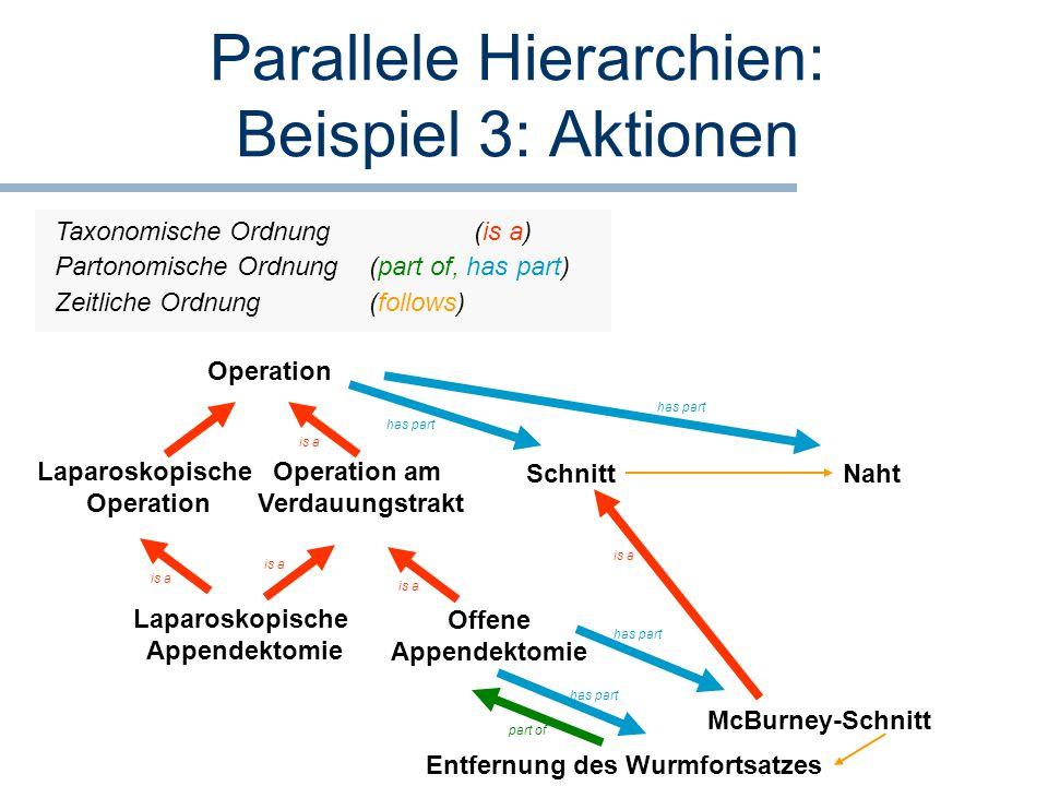 Parallele Hierarchien: Beispiel 3: Aktionen Offene Appendektomie Operation am Verdauungstrakt is a Laparoskopische Appendektomie is a Laparoskopische