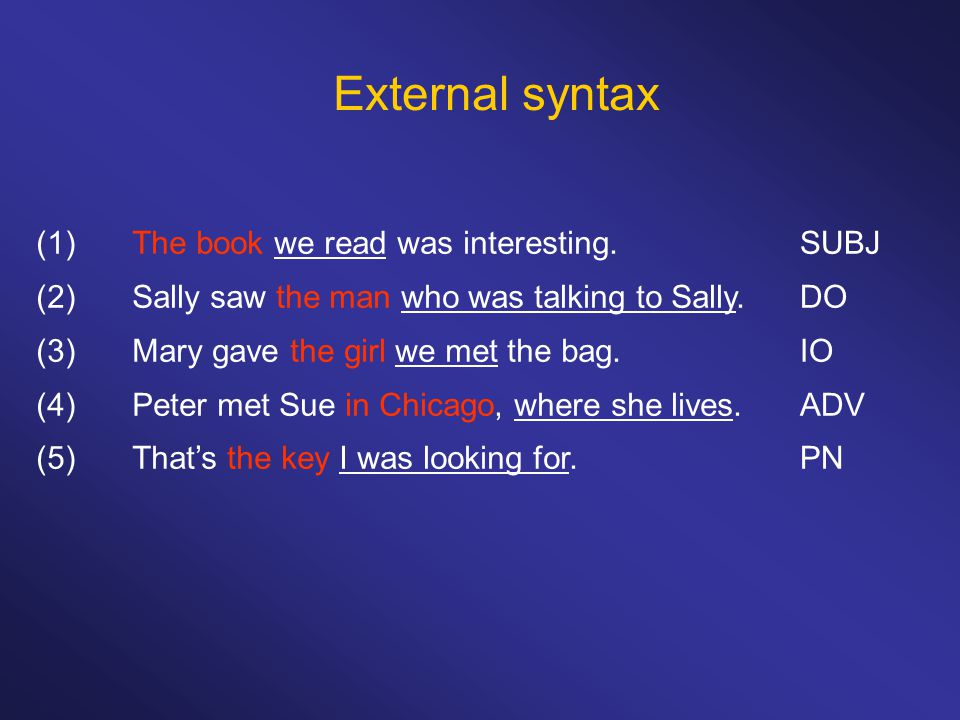 External syntax (1)The book we read was interesting. (2)Sally saw the man who was talking to Sally. (3)Mary gave the girl we met the bag. (4)Peter met