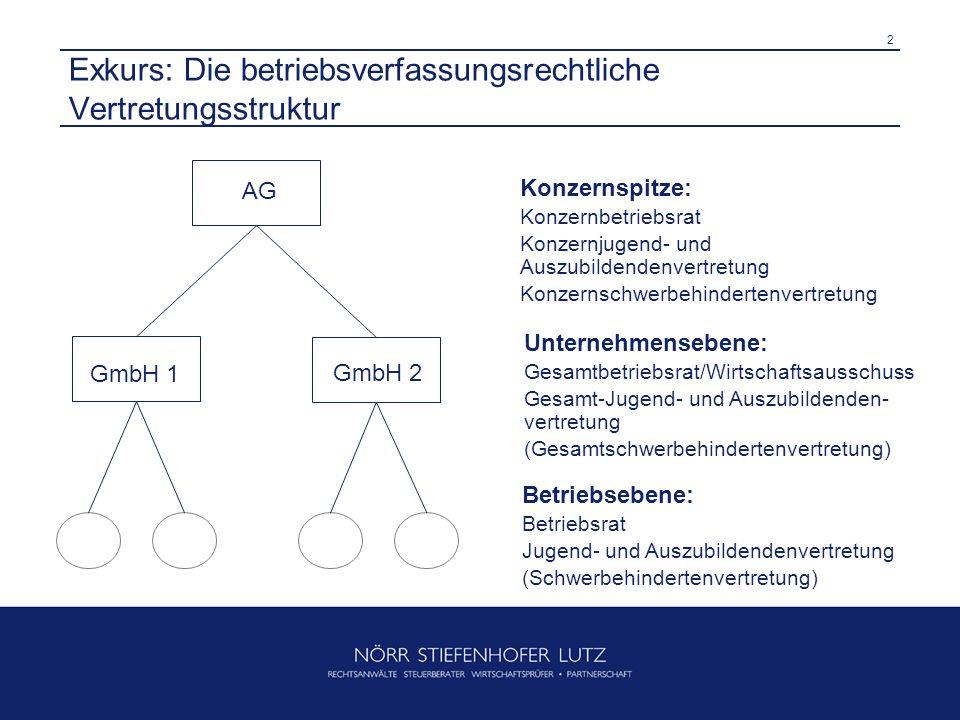 3 Betriebsverfassungsrechtliche Grundlagen der Restrukturierung – Übersicht (2) Fundamentalgrundsatz der vertrauensvollen Zusammenarbeit gemäß §§ 2, 74 BetrVG.