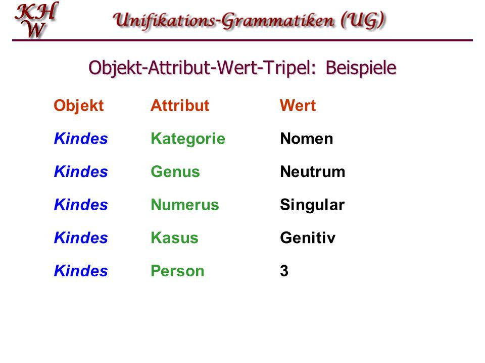 Objekt-Attribut-Wert-Tripel: Beispiele ObjektAttributWert KindesKategorieNomen KindesNumerusSingular KindesKasusGenitiv KindesNeutrumGenus PersonKinde