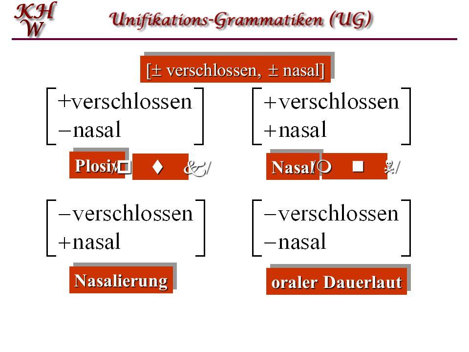 oraler Dauerlaut NasalierungNasalierung [  verschlossen,  nasal] PlosivPlosiv / p t k / NasalNasal / m n N /