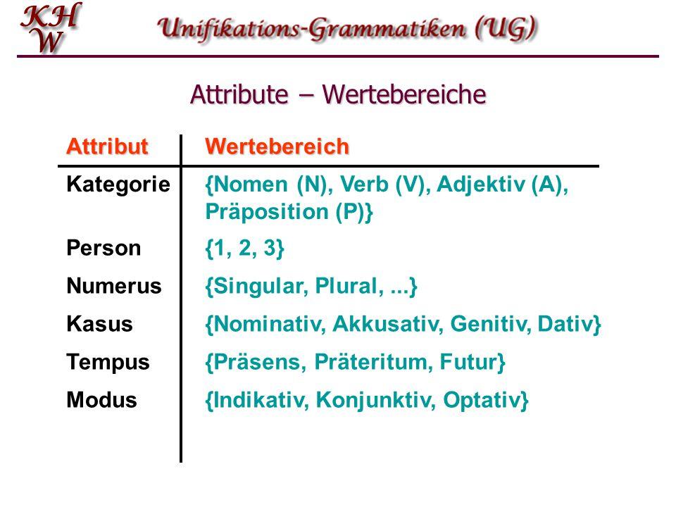 Attribute – Wertebereiche AttributWertebereich Kategorie{Nomen (N), Verb (V), Adjektiv (A), Präposition (P)} Person{1, 2, 3} Numerus{Singular, Plural,