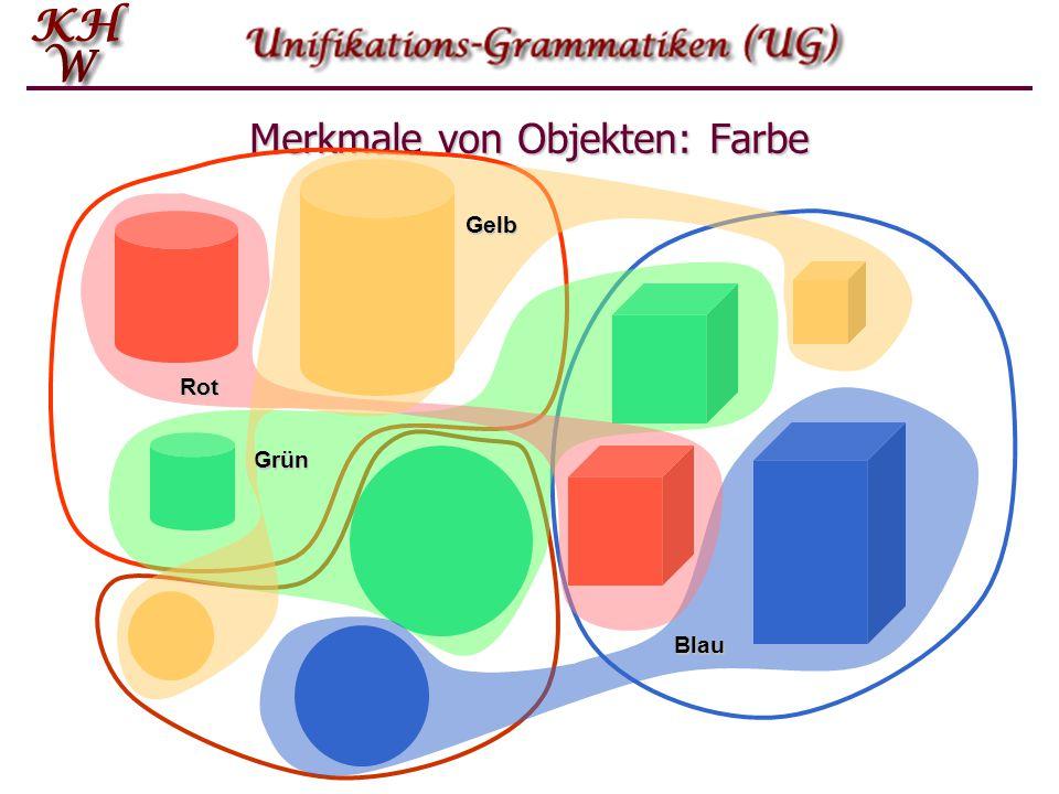Merkmale in der Phonetik Ein recht anschauliches Beispiel für die Klassifizierung von Objekten über Merkmale stammt aus dem Bereich der Phonetik und Phonologie.