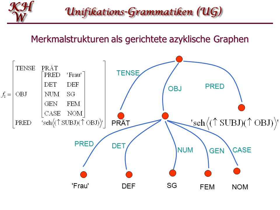 Merkmalstrukturen als gerichtete azyklische Graphen TENSE PRÄT PRED OBJ PRED 'Frau' DET DEF NUM SG GEN FEM CASE NOM
