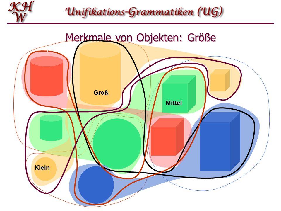 Relationen: Subsumption  Eine Merkmal-Struktur f i subsumiert eine andere Merkmal- Struktur f j : f i  f j, wenn alle Attribut-Wert-Paare in f i auch in f j sind, und f i und f j keine inkompatiblen Paare enthalten, d.h.