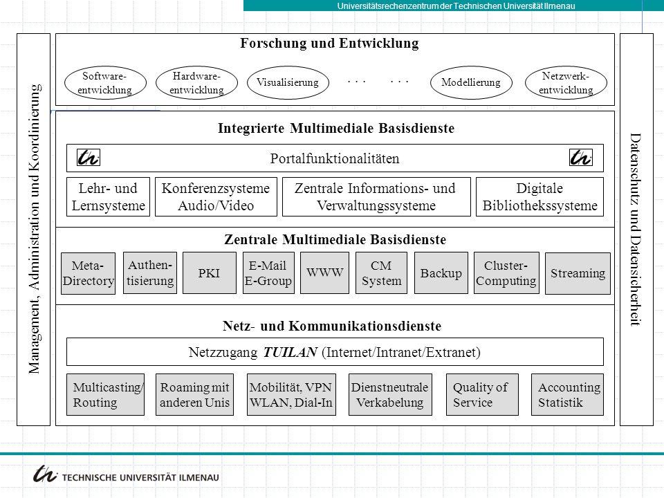 Universitätsrechenzentrum der Technischen Universität Ilmenau Zentrale Multimediale Basisdienste Integrierte Multimediale Basisdienste Lehr- und Lerns