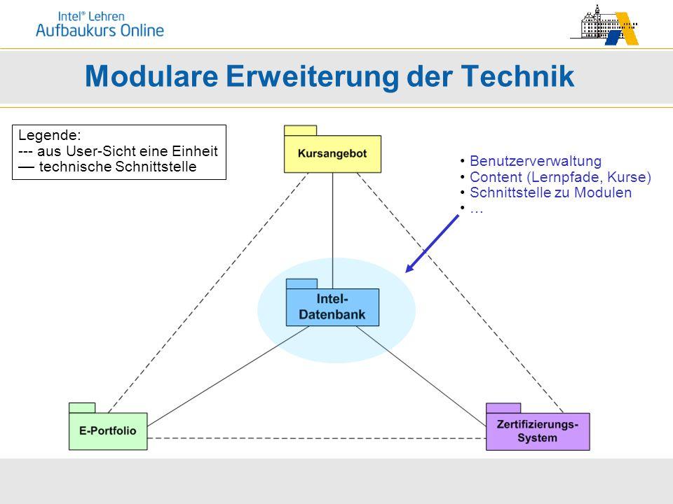 Modulare Erweiterung der Technik Benutzerverwaltung Content (Lernpfade, Kurse) Schnittstelle zu Modulen … Legende: --- aus User-Sicht eine Einheit technische Schnittstelle