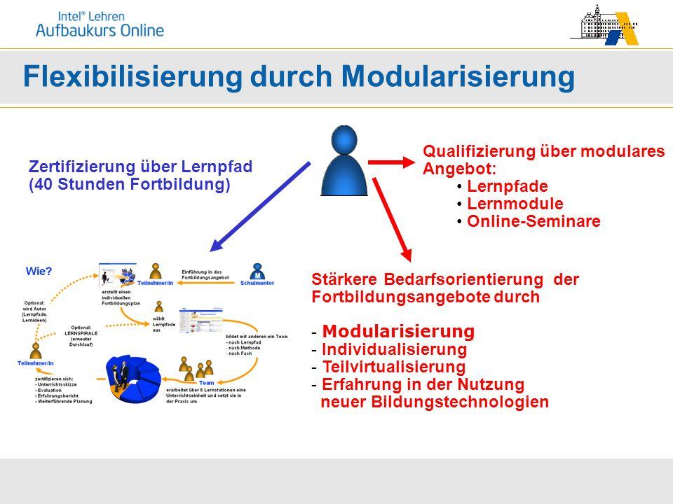 Flexibilisierung durch Modularisierung Zertifizierung über Lernpfad (40 Stunden Fortbildung) Qualifizierung über modulares Angebot: Lernpfade Lernmodu
