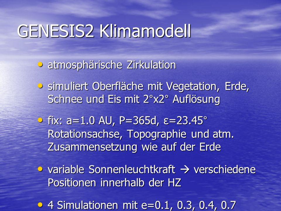 GENESIS2 Klimamodell atmosphärische Zirkulation atmosphärische Zirkulation simuliert Oberfläche mit Vegetation, Erde, Schnee und Eis mit 2°x2° Auflösung simuliert Oberfläche mit Vegetation, Erde, Schnee und Eis mit 2°x2° Auflösung fix: a=1.0 AU, P=365d, ε=23.45° Rotationsachse, Topographie und atm.