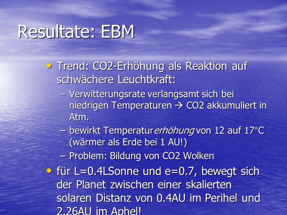 Resultate: EBM Trend: CO2-Erhöhung als Reaktion auf schwächere Leuchtkraft: Trend: CO2-Erhöhung als Reaktion auf schwächere Leuchtkraft: –Verwitterungsrate verlangsamt sich bei niedrigen Temperaturen  CO2 akkumuliert in Atm.