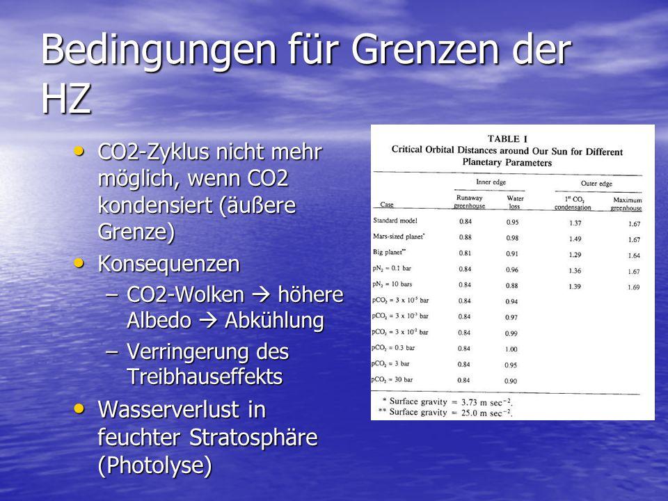 Bedingungen für Grenzen der HZ CO2-Zyklus nicht mehr möglich, wenn CO2 kondensiert (äußere Grenze) CO2-Zyklus nicht mehr möglich, wenn CO2 kondensiert (äußere Grenze) Konsequenzen Konsequenzen –CO2-Wolken  höhere Albedo  Abkühlung –Verringerung des Treibhauseffekts Wasserverlust in feuchter Stratosphäre (Photolyse) Wasserverlust in feuchter Stratosphäre (Photolyse)