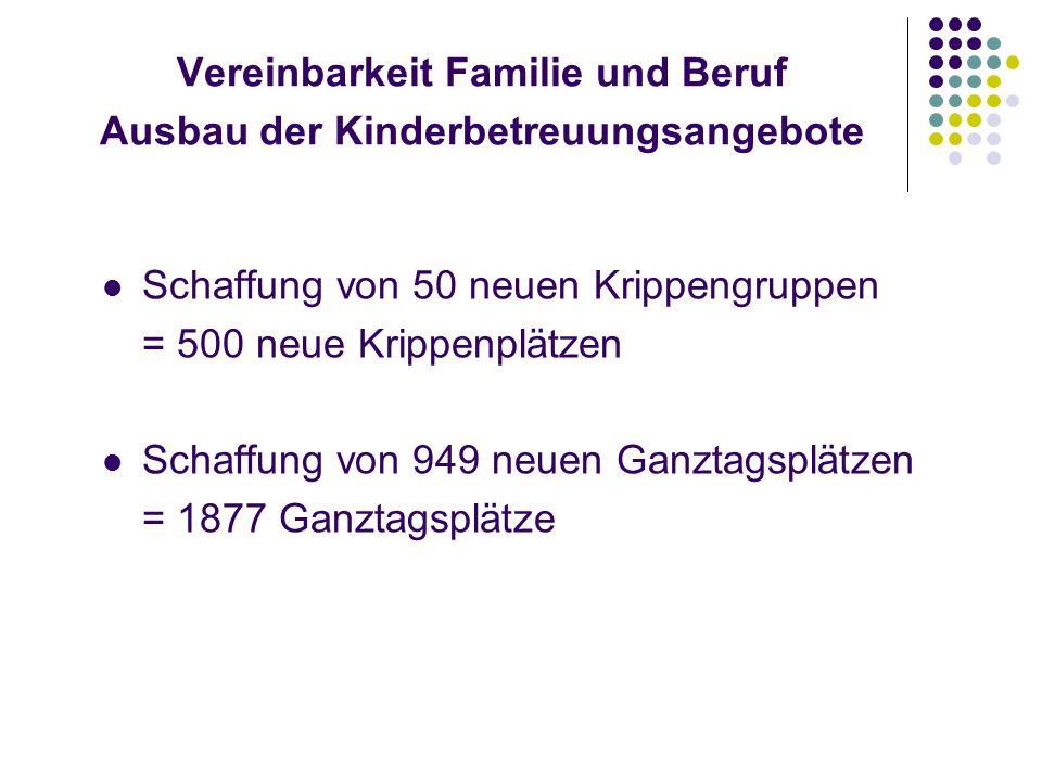 Vereinbarkeit Familie und Beruf Ausbau der Kinderbetreuungsangebote Schaffung von 50 neuen Krippengruppen = 500 neue Krippenplätzen Schaffung von 949 neuen Ganztagsplätzen = 1877 Ganztagsplätze