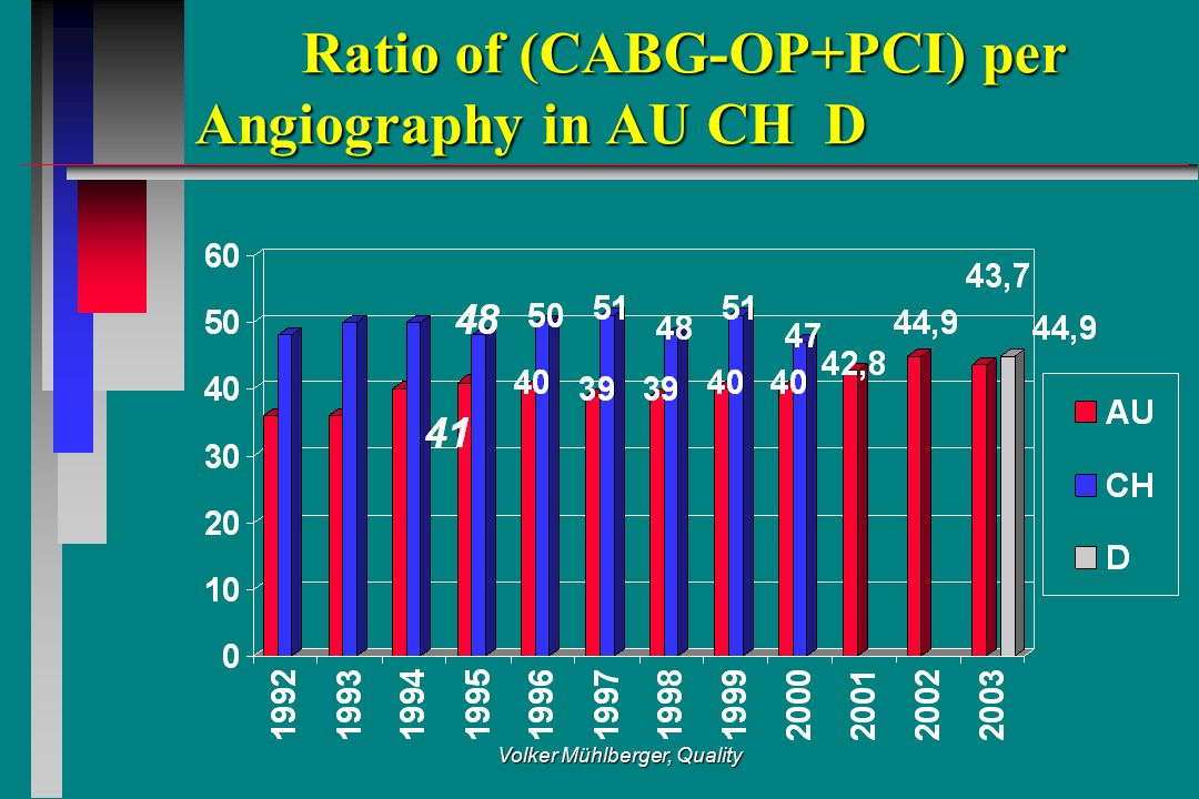Volker Mühlberger, Quality Ratio of (CABG-OP+PCI) per Angiography in AU CH D