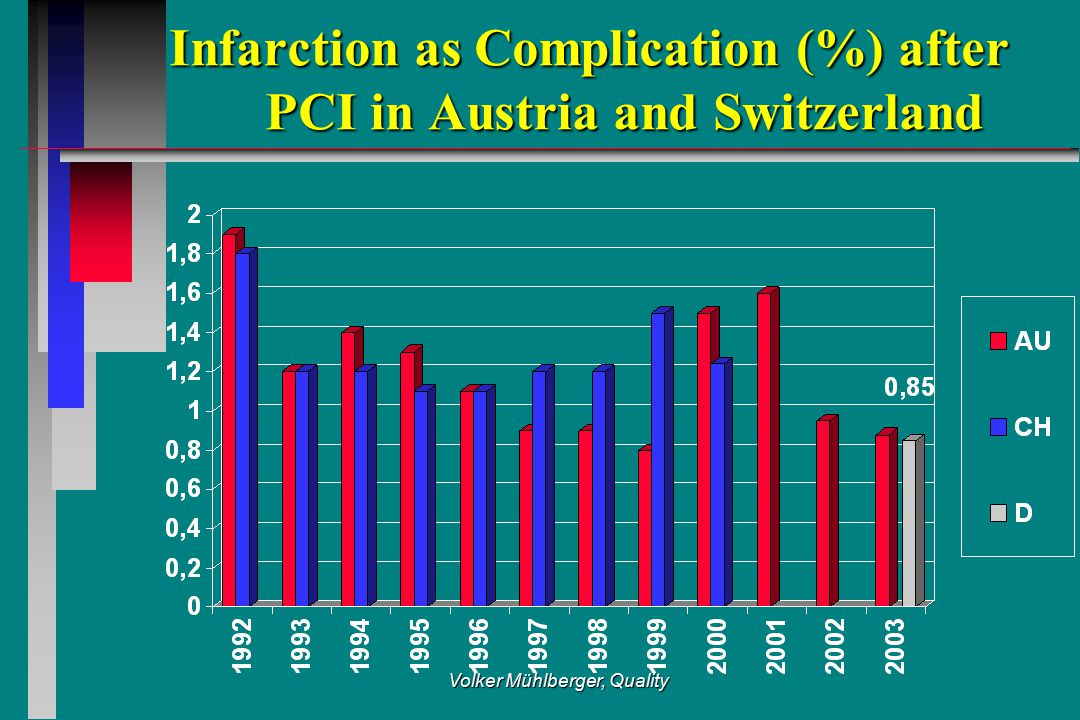 Volker Mühlberger, Quality Infarction as Complication (%) after PCI in Austria and Switzerland