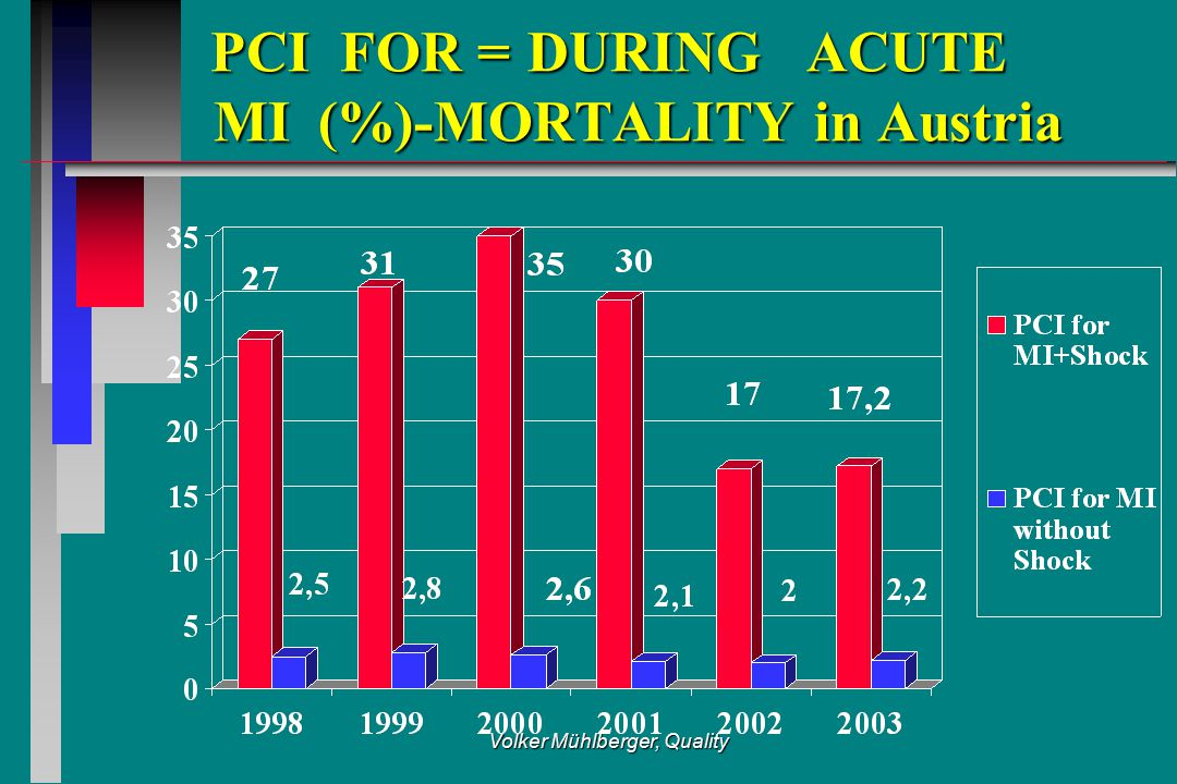 Volker Mühlberger, Quality PCI FOR =DURING ACUTE MI(%)-MORTALITY in Austria PCI FOR =DURING ACUTE MI(%)-MORTALITY in Austria