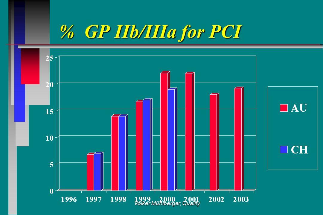Volker Mühlberger, Quality % GP IIb/IIIa for PCI