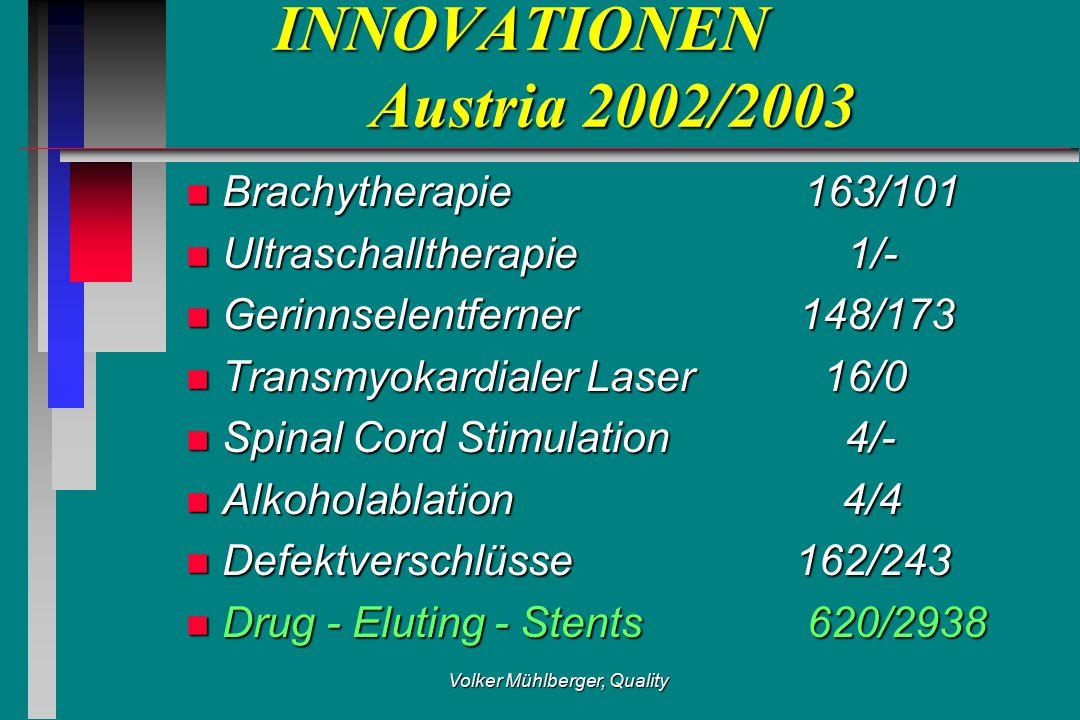Volker Mühlberger, Quality INNOVATIONEN Austria 2002/2003 n Brachytherapie 163/101 n Ultraschalltherapie 1/- n Gerinnselentferner 148/173 n Transmyokardialer Laser 16/0 n Spinal Cord Stimulation 4/- n Alkoholablation 4/4 n Defektverschlüsse 162/243 n Drug - Eluting - Stents 620/2938