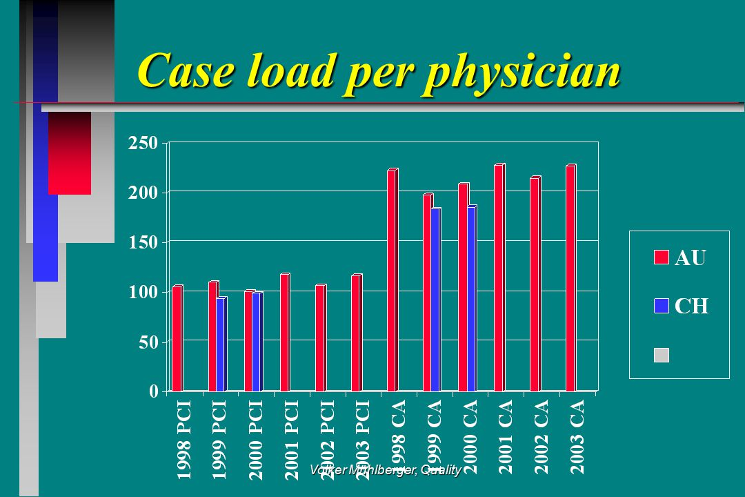 Volker Mühlberger, Quality Case load per physician