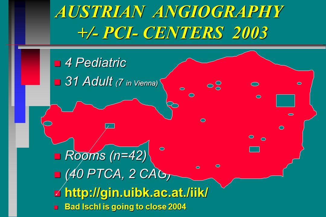 26% der 103 Parameter wurden von allen 31 Zentren rückgemeldet 2003