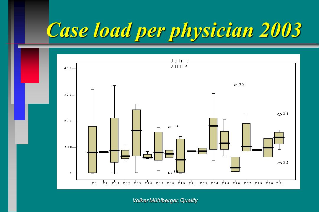 Volker Mühlberger, Quality Case load per physician 2003