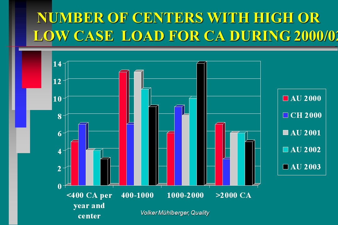 Volker Mühlberger, Quality NUMBER OF CENTERS WITH HIGH OR LOW CASE LOAD FOR CA DURING 2000/02 NUMBER OF CENTERS WITH HIGH OR LOW CASE LOAD FOR CA DURI