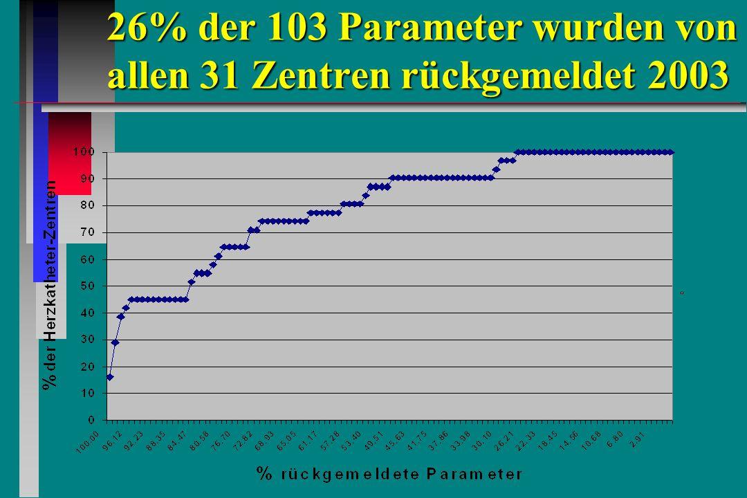 AUSTRIA 2002/2003 Angiography 41.051 43.644  PTCA=PCI 13.581 15.056 stent 84% 87% OP-CAD 4.147 4.020 OP- valve 1.892 1.988