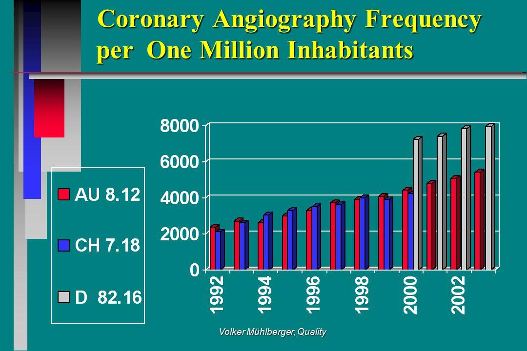 PCI Frequency per One Million Inhabitants (AU/CH/D) PCI Frequency per One Million Inhabitants (AU/CH/D)