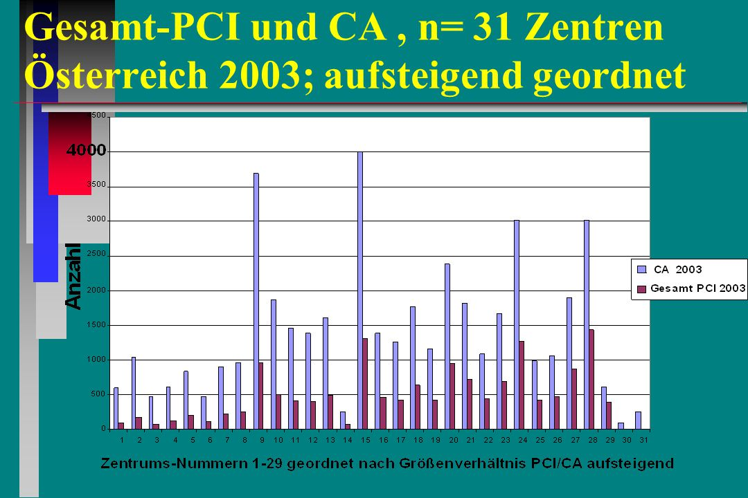 Gesamt-PCI und CA, n= 31 Zentren Österreich 2003; aufsteigend geordnet