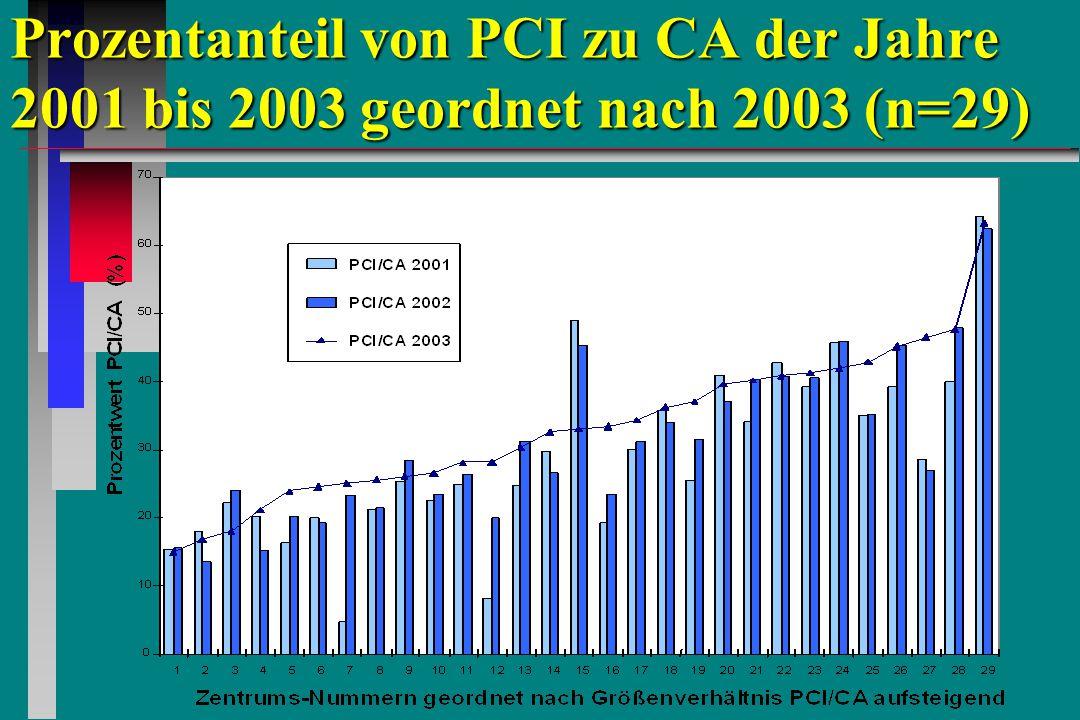 Prozentanteil von PCI zu CA der Jahre 2001 bis 2003 geordnet nach 2003 (n=29)