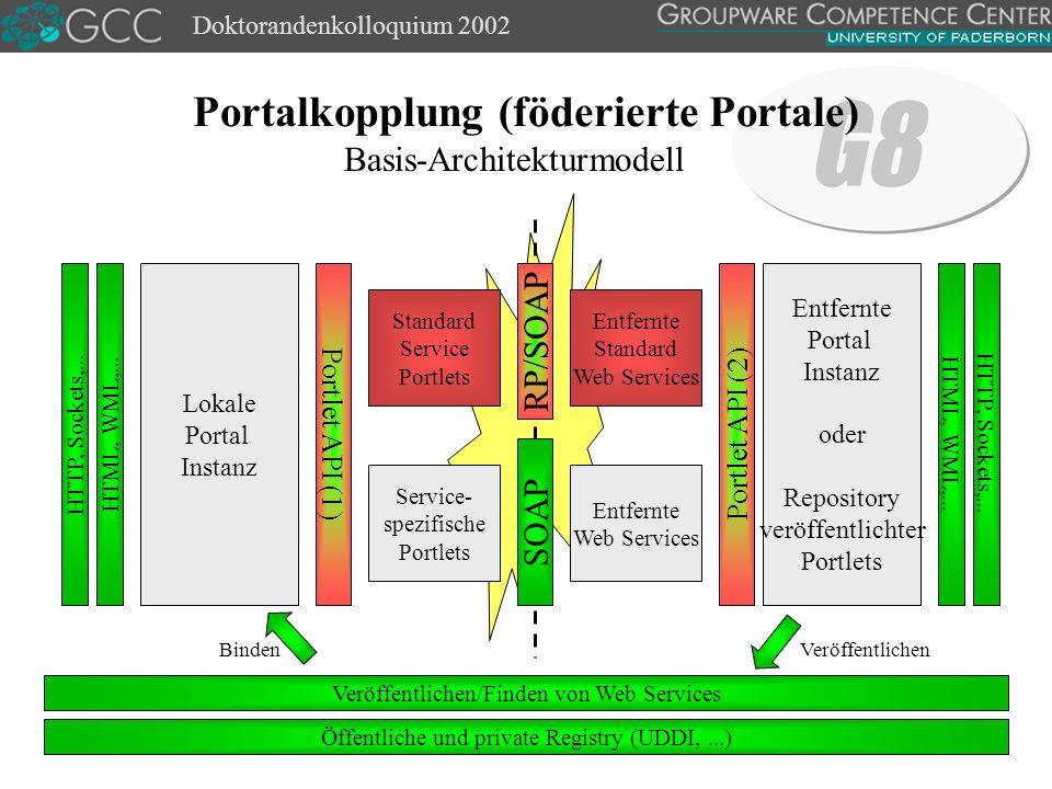 Doktorandenkolloquium 2002 Portalkopplung (föderierte Portale) HTTP, Sockets,...
