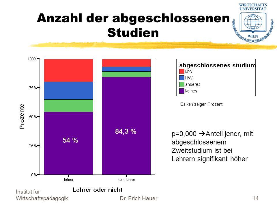 Institut für WirtschaftspädagogikDr.