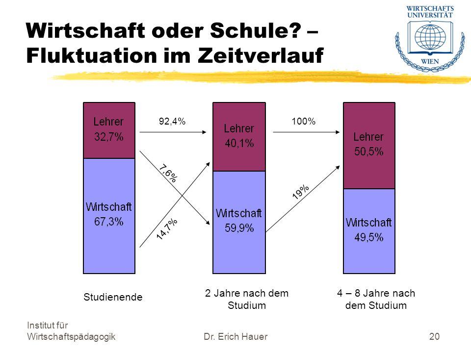 Institut für WirtschaftspädagogikDr.Erich Hauer20 Wirtschaft oder Schule.