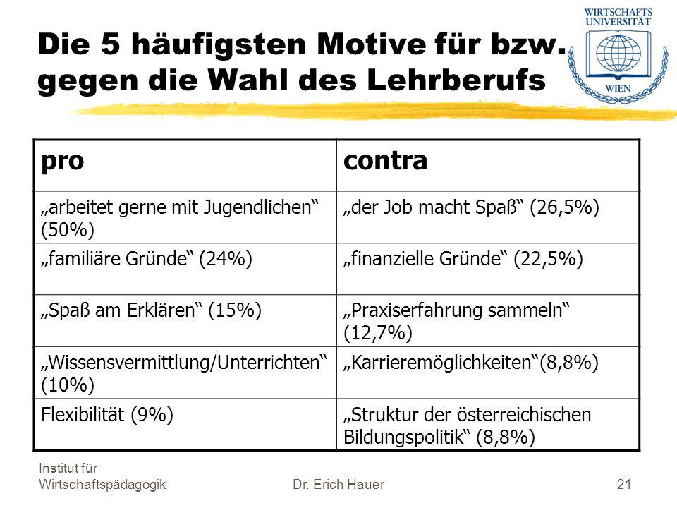 Institut für WirtschaftspädagogikDr.Erich Hauer21 Die 5 häufigsten Motive für bzw.
