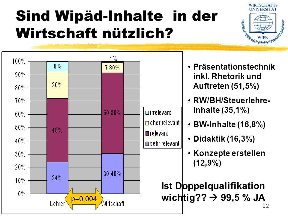 Institut für WirtschaftspädagogikDr. Erich Hauer22 Sind Wipäd-Inhalte in der Wirtschaft nützlich.