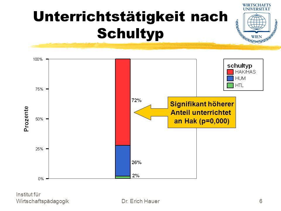 Institut für WirtschaftspädagogikDr.Erich Hauer17 Motive für Wipäd.