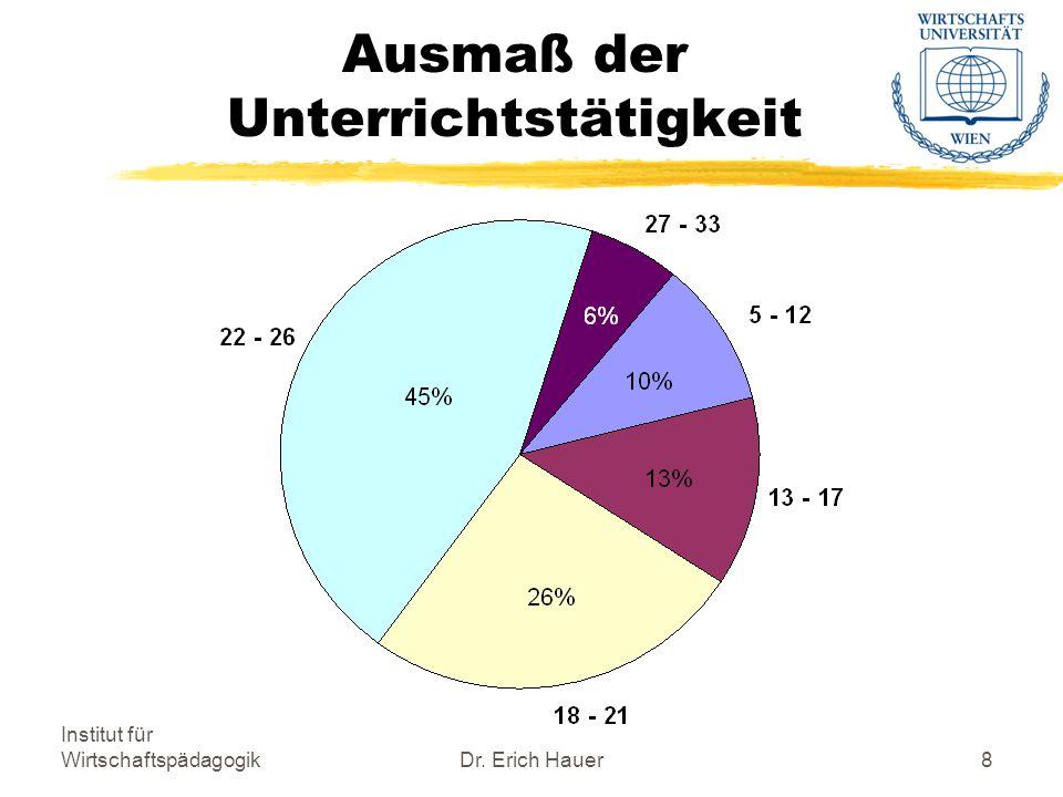 Institut für WirtschaftspädagogikDr. Erich Hauer8 Ausmaß der Unterrichtstätigkeit