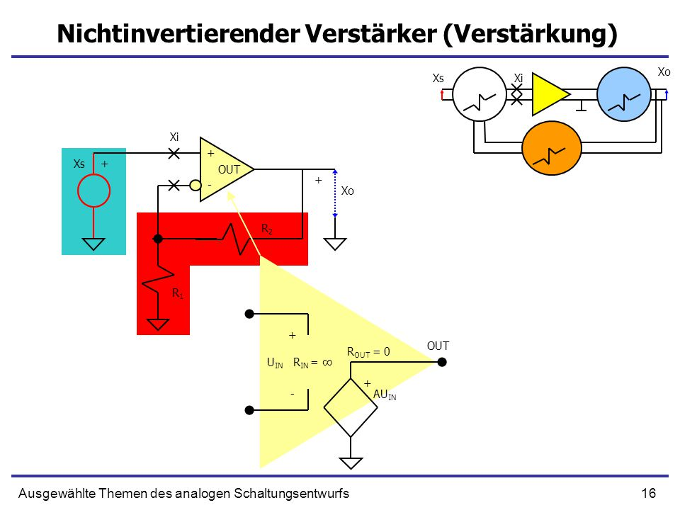 16Ausgewählte Themen des analogen Schaltungsentwurfs Nichtinvertierender Verstärker (Verstärkung) + U IN - AU IN + R IN = ∞ R OUT = 0 + - OUT R1R1 R2R2 Xs+ Xo + XsXi